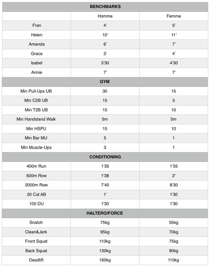 Standarts RX – CrossFit Vitrolles